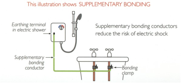 Main And Supplementary Bonding Earthing To Gas And Water Supplies